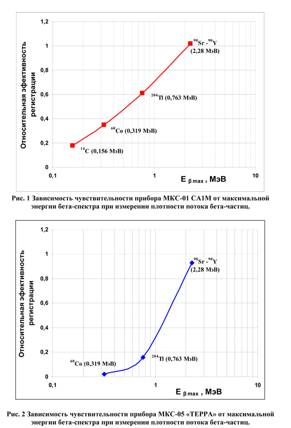 Дозиметры графики